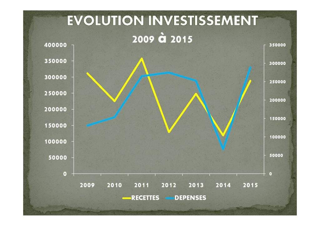 budget 2015 simon [Mode de compatibilité]09