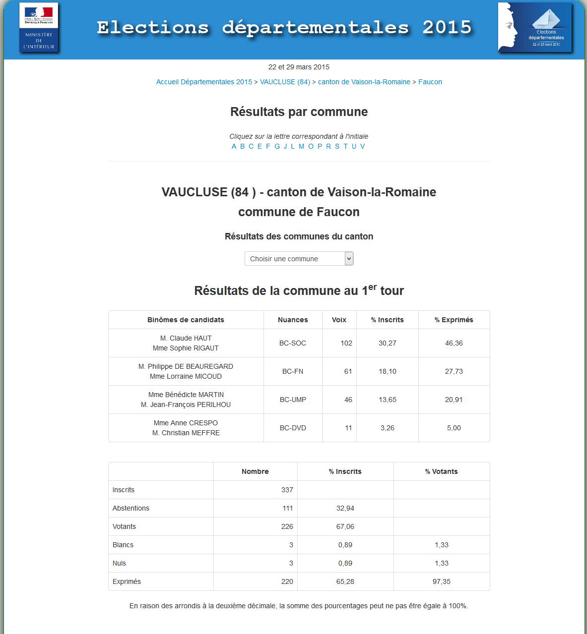 resultats departementales à Faucon