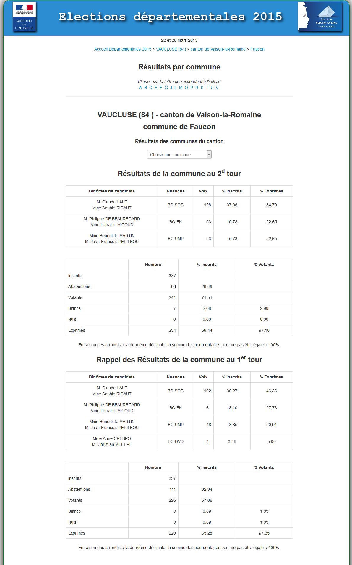résultats départementales a faucon 2015
