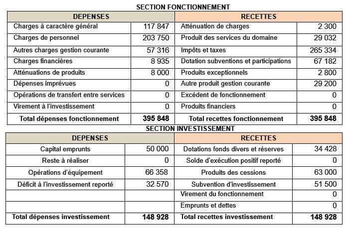 faucon budget commune 2016
