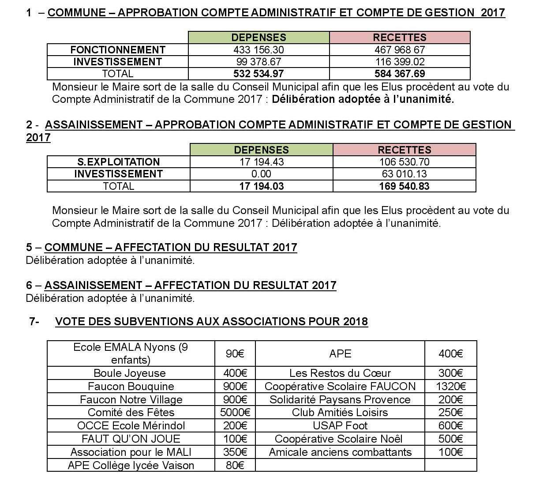 Compte-rendu sommaire du Conseil municipal du 6 mars 2018