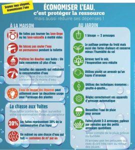 Economiser l'eau en Vaucluse et en Provence